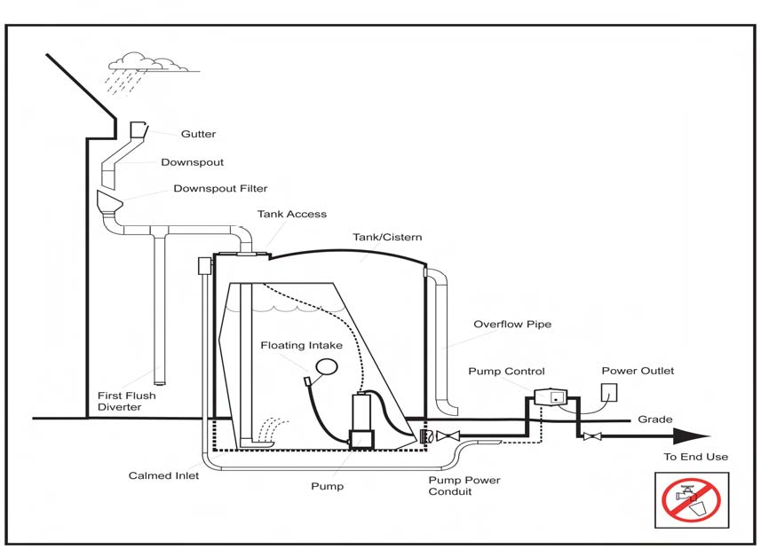 Fig. 2: Above ground system (Van Giesen and Carpenter 2009)
