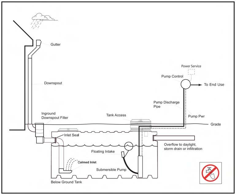 Fig. 3: Below ground system (Van Giesen and Carpenter 2009)