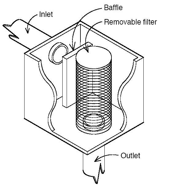 Fig. 4: Box filter (Texas Water Development Board 2005)