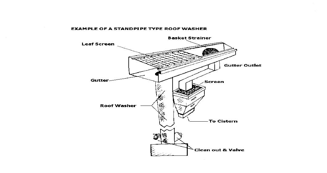 Fig. 5: Roof washer (Van Giesen and Carpenter 2009