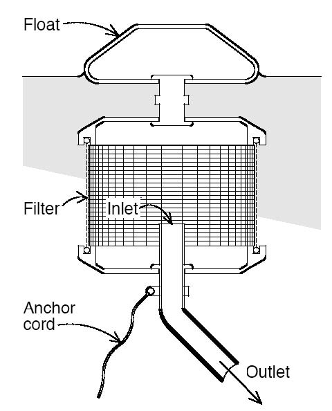 Fig. 9 Floating intake filter (Texas Water Development Board 2005)