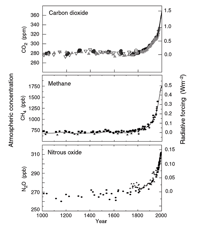 Figure 1. Changes in atmospheric concentrations of GHGs (IPCC, 2006).