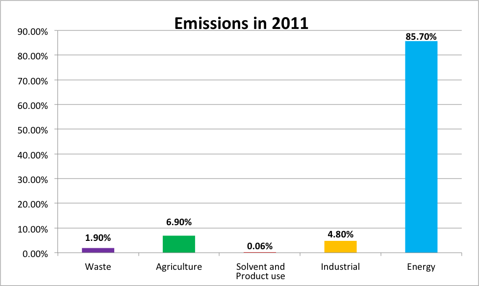 Figure 2. Relative contribution to greenhouse gas emission by major emitters in the United States.