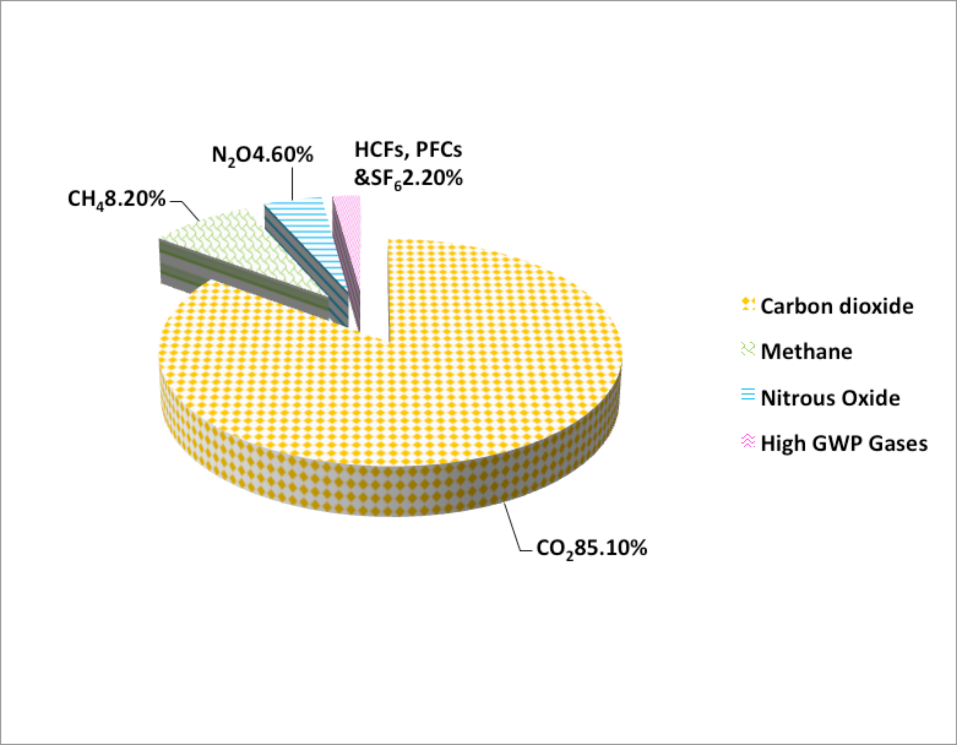 Figure 3. Distribution of greenhouse gas emissions. High global warming potential (GWP) gasses include: hydroflorocarbons, sulfur-hexafluoride, and per-fluorocarbons (U.S. EPA, 2010).