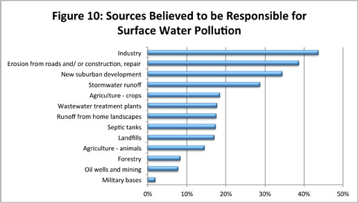 Figure 10: Sources Cited as Most Responsible for Surface Water Pollution