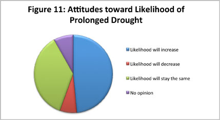 Figure 11: Attitudes toward Likelihood of Prolonged Drought