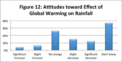 Figure 12: Attitudes toward Effect of Global Warming on Rainfall