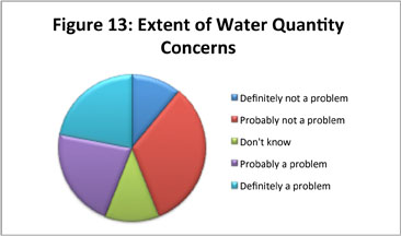 Figure 13: Extent of Water Quantity Concerns