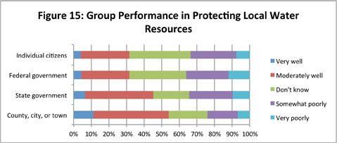 Figure 15: Group Performance in Protecting Local Water Resources