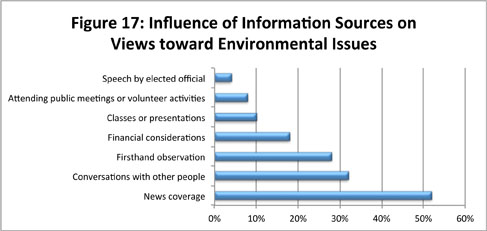 Figure 17: Influence of Information Sources on Views toward Environmental Issues