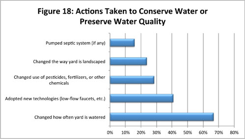Figure 18: Actions Taken to Conserve Water or Preserve Water Quality
