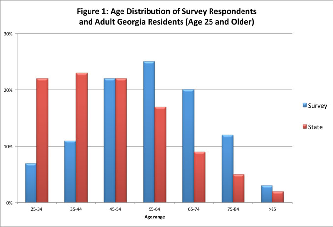 Figure 1: Age Distribution of Survey Respondents and Adult Georgia Residents (Age 25 and older)