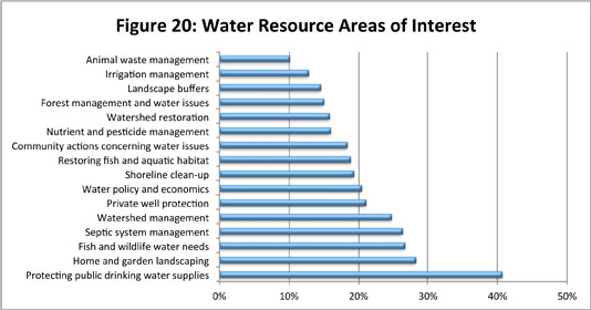Figure 20: Water Resource Areas of Interest