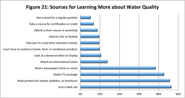 Figure 21: Sources for Learning More About Water Quality