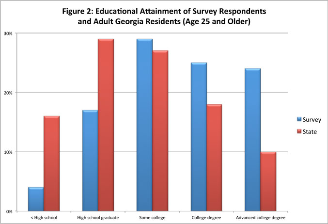 Figure 2: Educational Attainment of Survey Respondents and Adult Georgia Residents (Age 25 and Older)