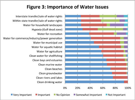 Figure 3: