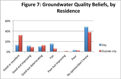 Figure 7: Groundwater Quality Beliefs, by Residence