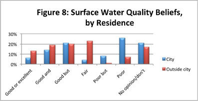 Figure 8: Surface Water Quality Beliefs, by Residence