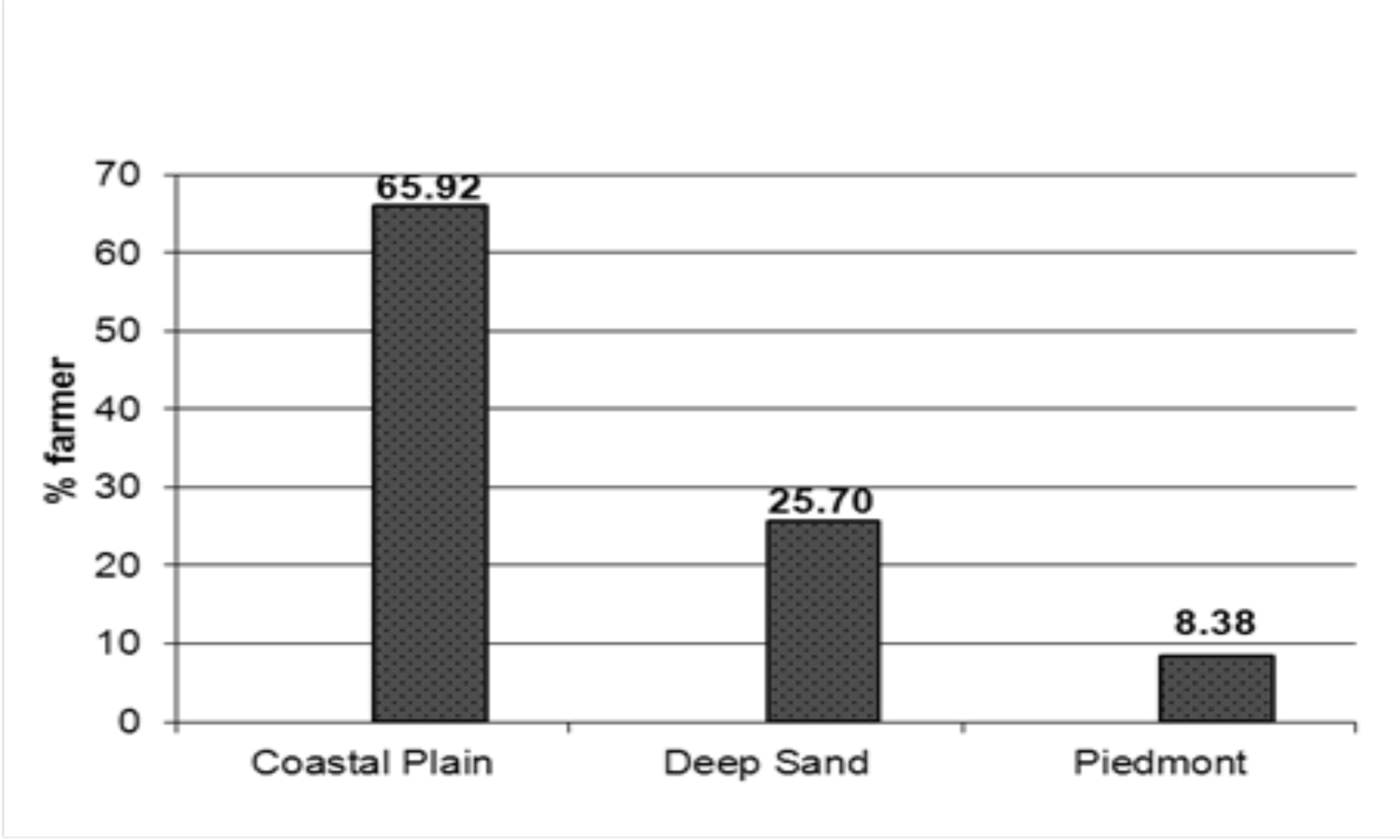Figure 1. Percentage of farms with coastal plain, deep