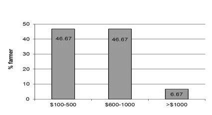 Figure 11. The percentage of growers who paid $100-
