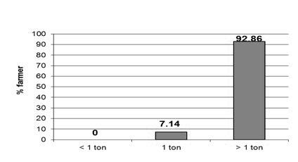 Figure 12. Tons of litter applied per acre.
