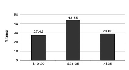Figure 13. Growers paid anywhere from $10 to more than