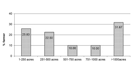 Figure 14. The percentage of growers who fertilized