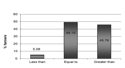 Figure 15. The percentages of growers who indicated that
