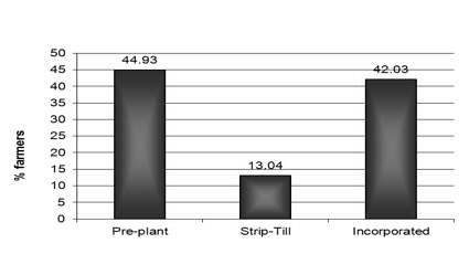 Figure 16. The percentage of growers who applied poultry