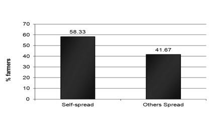 Figure 17. The percent of growers who self-spread the litter