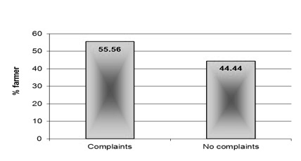 Figure 18. The percentage of growers who said they either
