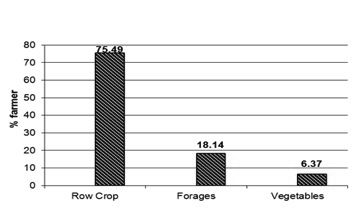 Figure 2. The percentage of farmers growing row crops,