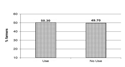Figure 3. The percentage of South Georgia farmers who