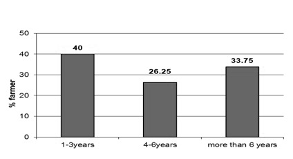 Figure 4. The percentage of farmers who have been using