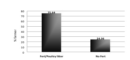 Figure 6. The percentage of farmers who used poultry