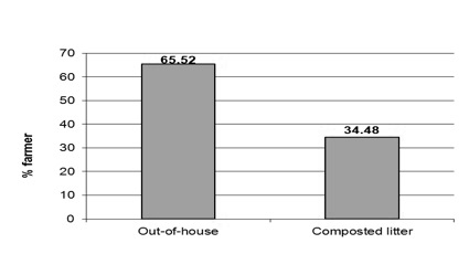 Figure 8. The percentage of litter that is composted before