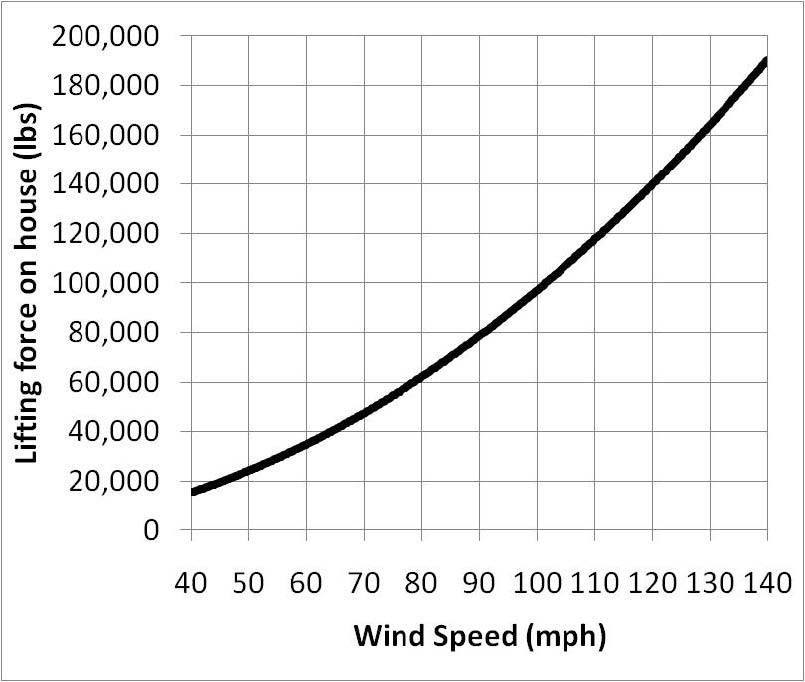 Figure 15. Lifting force on a typical 500-foot poultry house as a function of wind speed