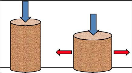 Figure 2. Loaded, unsupported soil column
