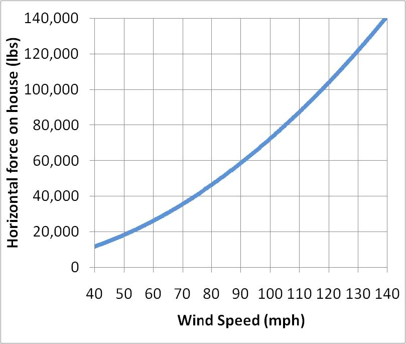 Figure 21. Horizontal force on a typical 500-foot poultry house as a function of wind speed
