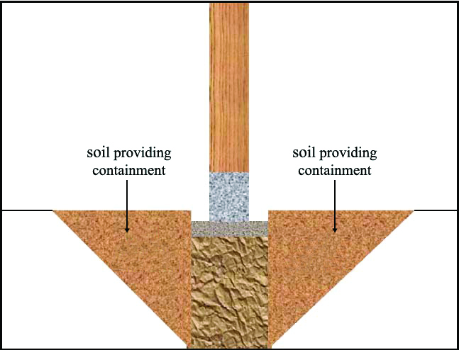 "Figure 3. Soil next to a foundation providing ""containment"" of the soil column under the foundation"