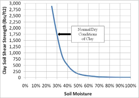 Figure 6. Clay soil shear strength as a function of percent moisture