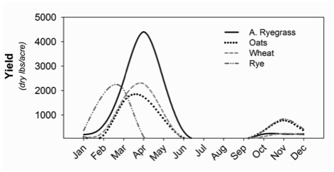 Figure 3. A typical seasonal yield distribution of selected cool season annual grasses in Georgia.
