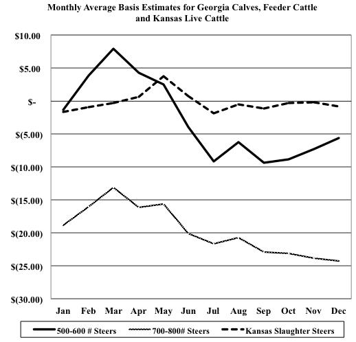 Figure 1. Monthly Average Basis Estimates for Georgia Calves, Feeder Cattle and Kansas Live Cattle, 2009-2013.