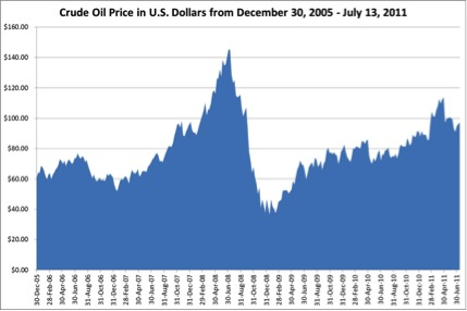 Figure 1. Crude oil price per barrel in U.S. dollars from December 30, 2005 to July 13, 2011. Note the vast fluctuations in prices that can lead to volatility in plastic container prices.