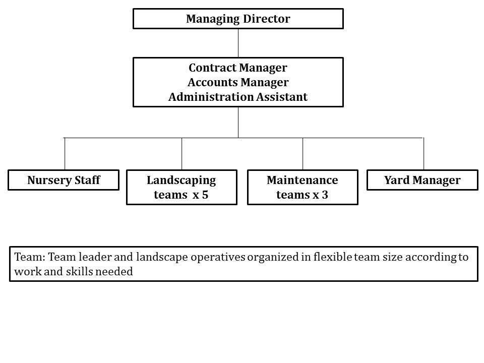 Figure 2. Sample organizational chart.