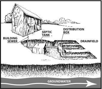 Figure 1. A typical septic system.