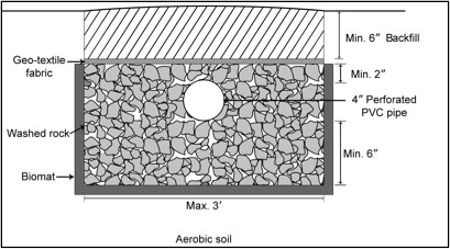 Figure 3. A typical drainfield.