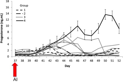 Figure 2. Altered progesterone secretion associated with administration of vaccines prior to breeding. Groups 1-3 received vaccinations eight days prior to AI with Group 4 serving as a control. Individual abnormal cycles for each group are also represented. Group 3, which was vaccinated with MLV, had the greatest number of abnormal cycles as noted with a decline in progesterone concentrations earlier than 15 days after AI or a failure of progesterone to rise following AI.