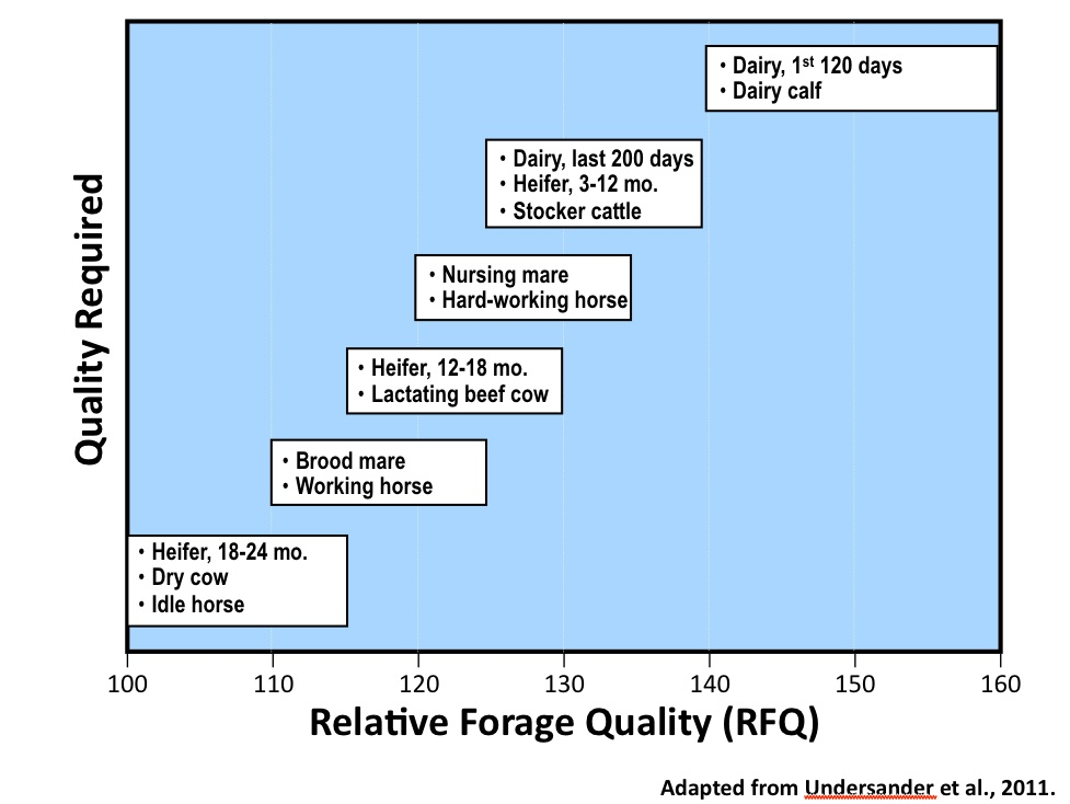 Figure 6. The Relative Forage Quality (RFQ) ranges that are suitable to