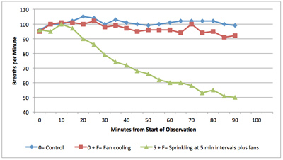 Figure 3. Impact of two cooling methods on cows exposed to heat stress. 0 = Control; 0 + F = Fan cooling; and 5 + F = Sprinkling at 5-minute intervals plus fans.